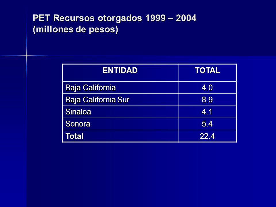 PET Recursos otorgados 1999 – 2004 (millones de pesos) ENTIDADTOTAL Baja California 4.0 Baja California Sur 8.9 Sinaloa4.1 Sonora5.4 Total22.4