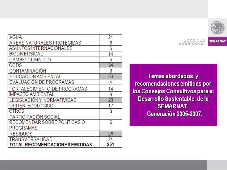 Temas abordados y recomendaciones emitidas por los Consejos Consultivos para el Desarrollo Sustentable, de la SEMARNAT. Generación 2005-2007.