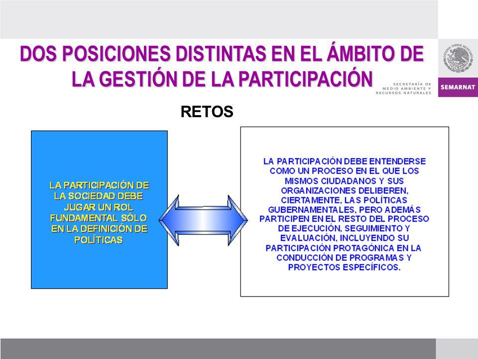 RETOS DOS POSICIONES DISTINTAS EN EL ÁMBITO DE LA GESTIÓN DE LA PARTICIPACIÓN