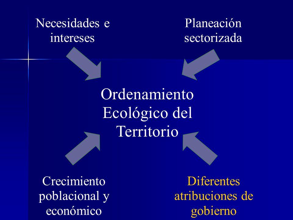 Diferentes atribuciones de gobierno Crecimiento poblacional y económico Planeación sectorizada Necesidades e intereses Ordenamiento Ecológico del Terr