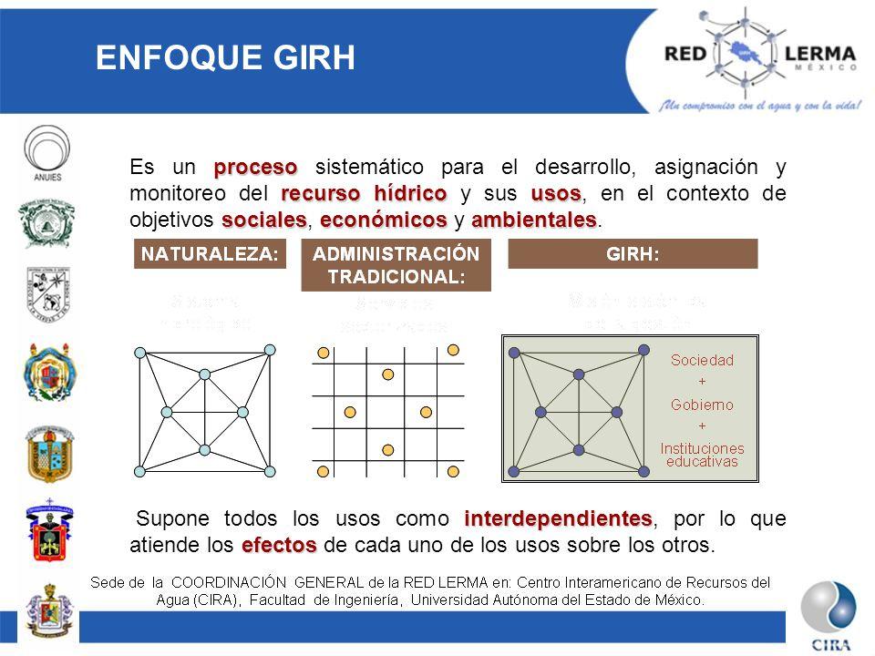ENFOQUE GIRH proceso recurso hídricousos socialeseconómicosambientales Es un proceso sistemático para el desarrollo, asignación y monitoreo del recurs