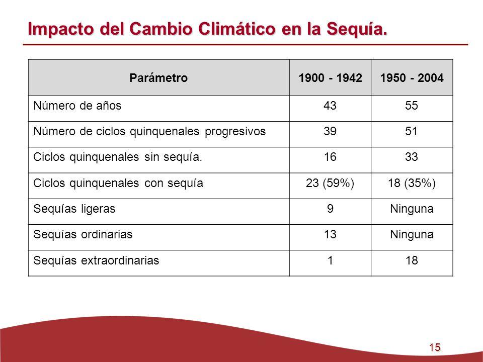 15 Impacto del Cambio Climático en la Sequía. Parámetro1900 - 19421950 - 2004 Número de años4355 Número de ciclos quinquenales progresivos3951 Ciclos