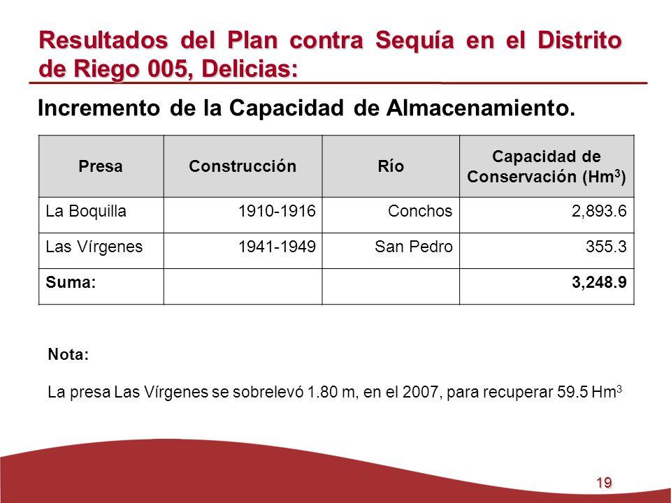 19 Incremento de la Capacidad de Almacenamiento. Resultados del Plan contra Sequía en el Distrito de Riego 005, Delicias: PresaConstrucciónRío Capacid