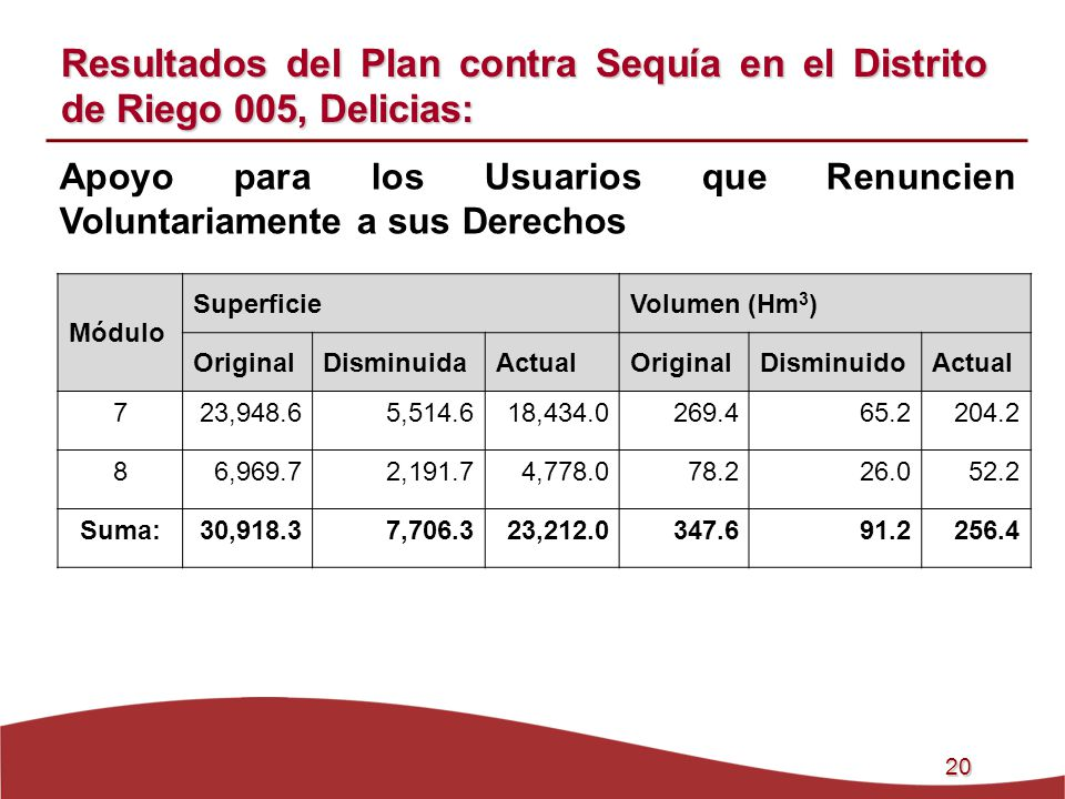 20 Apoyo para los Usuarios que Renuncien Voluntariamente a sus Derechos Resultados del Plan contra Sequía en el Distrito de Riego 005, Delicias: Módul
