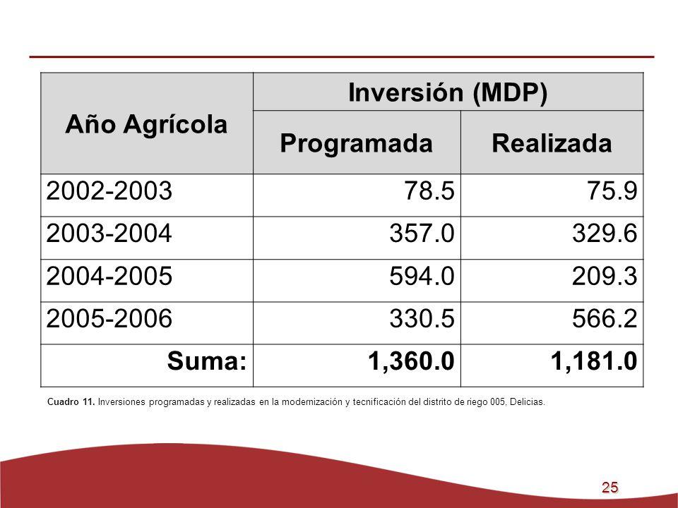 25 Cuadro 11. Inversiones programadas y realizadas en la modernización y tecnificación del distrito de riego 005, Delicias. Año Agrícola Inversión (MD