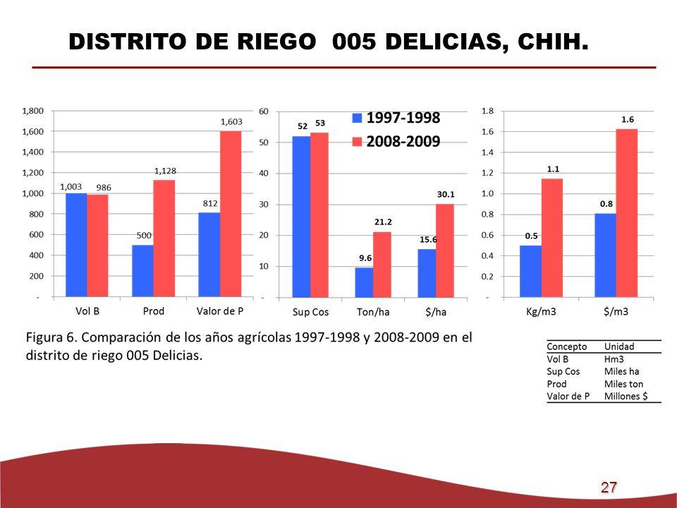 27 DISTRITO DE RIEGO 005 DELICIAS, CHIH.
