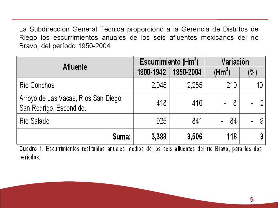 9 La Subdirección General Técnica proporcionó a la Gerencia de Distritos de Riego los escurrimientos anuales de los seis afluentes mexicanos del río B