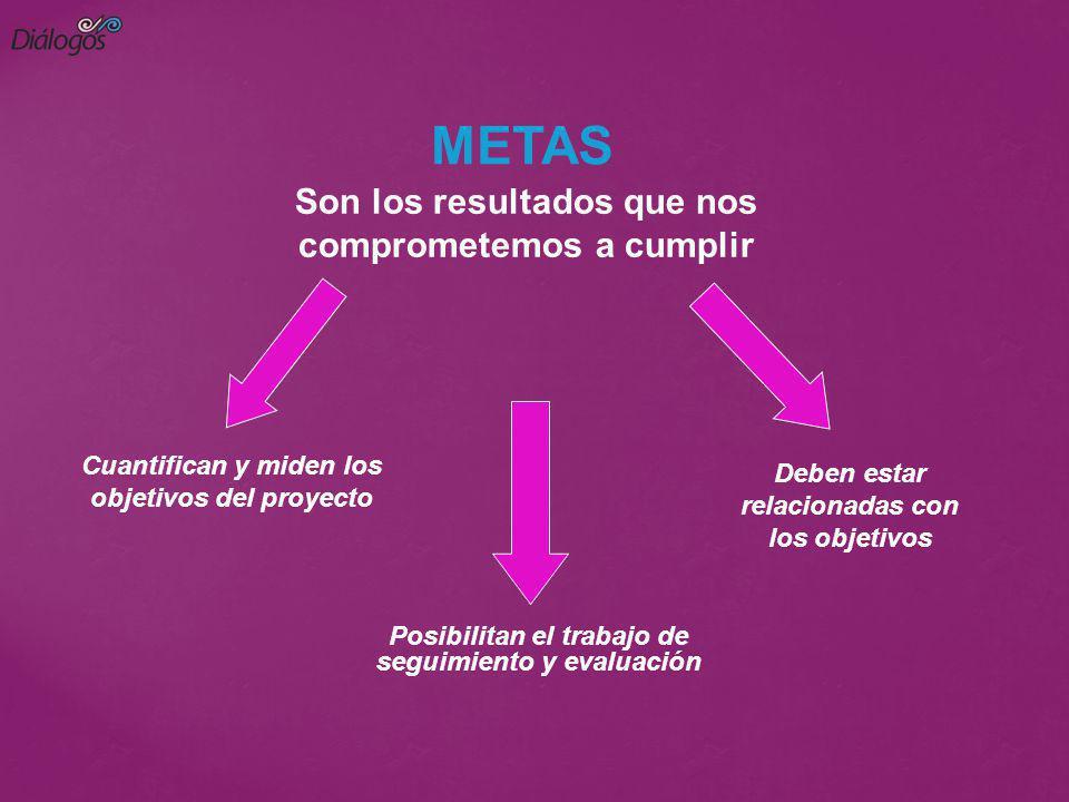 Cuantifican y miden los objetivos del proyecto Posibilitan el trabajo de seguimiento y evaluación Deben estar relacionadas con los objetivos METAS Son