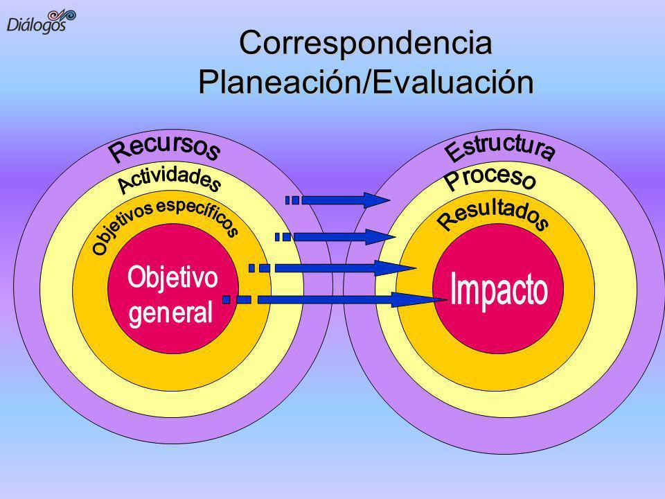 Correspondencia Planeación/Evaluación