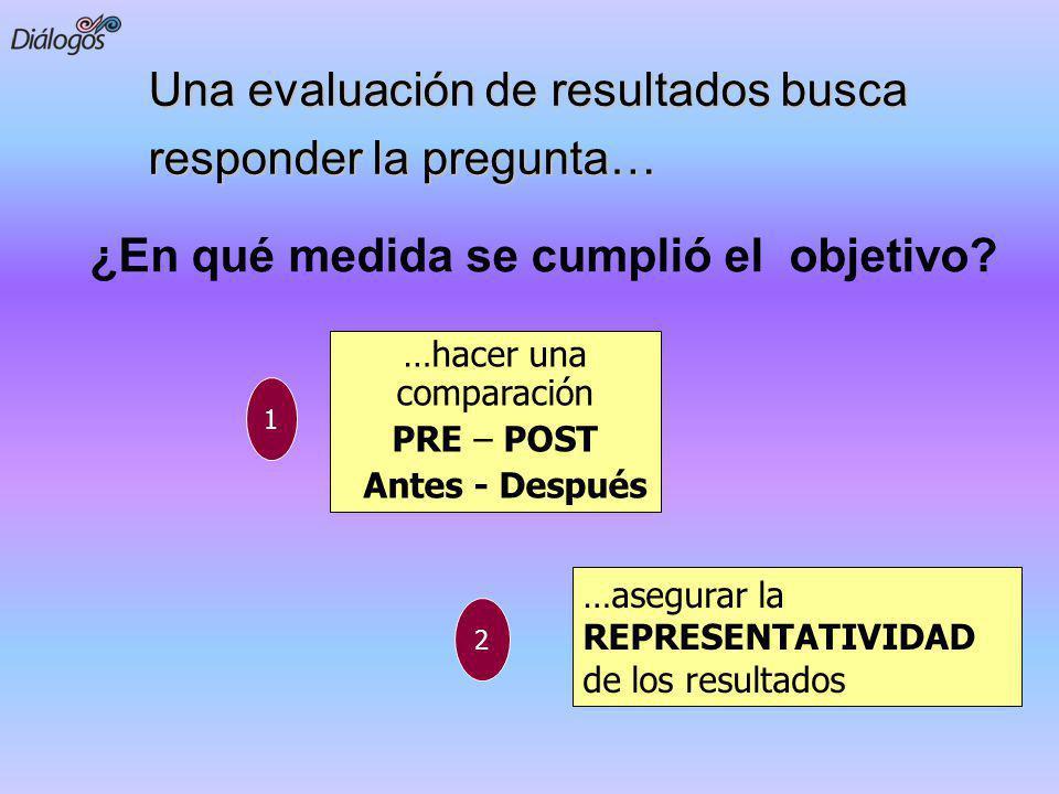 Una evaluación de resultados busca responder la pregunta… …hacer una comparación PRE – POST Antes - Después …asegurar la REPRESENTATIVIDAD de los resu