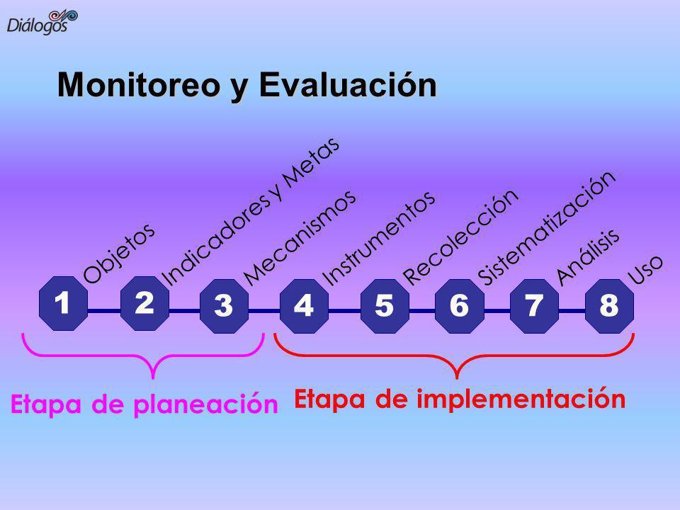 Monitoreo y Evaluación 12 345678 Etapa de implementación Objetos Indicadores y Metas Mecanismos Instrumentos Recolección Sistematización Análisis Uso