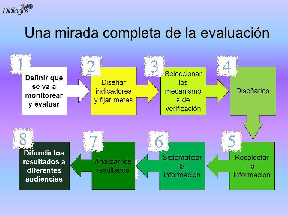 Una mirada completa de la evaluación Definir qué se va a monitorear y evaluar Diseñar indicadores y fijar metas Seleccionar los mecanismo s de verific