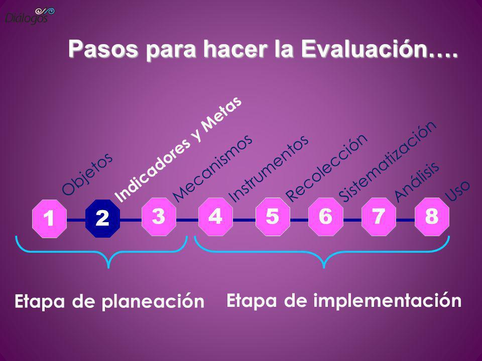 Pasos para hacer la Evaluación…. 2 345678 Etapa de implementación Objetos Indicadores y Metas Mecanismos Instrumentos Recolección Sistematización Anál