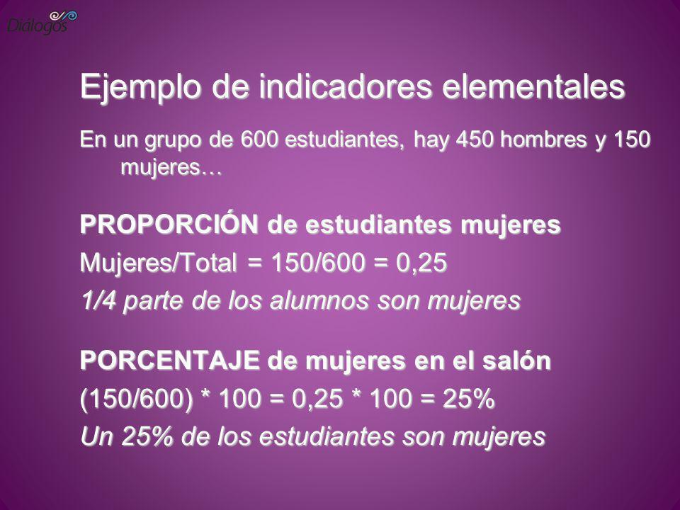 Ejemplo de indicadores elementales En un grupo de 600 estudiantes, hay 450 hombres y 150 mujeres… PROPORCIÓN de estudiantes mujeres Mujeres/Total = 15
