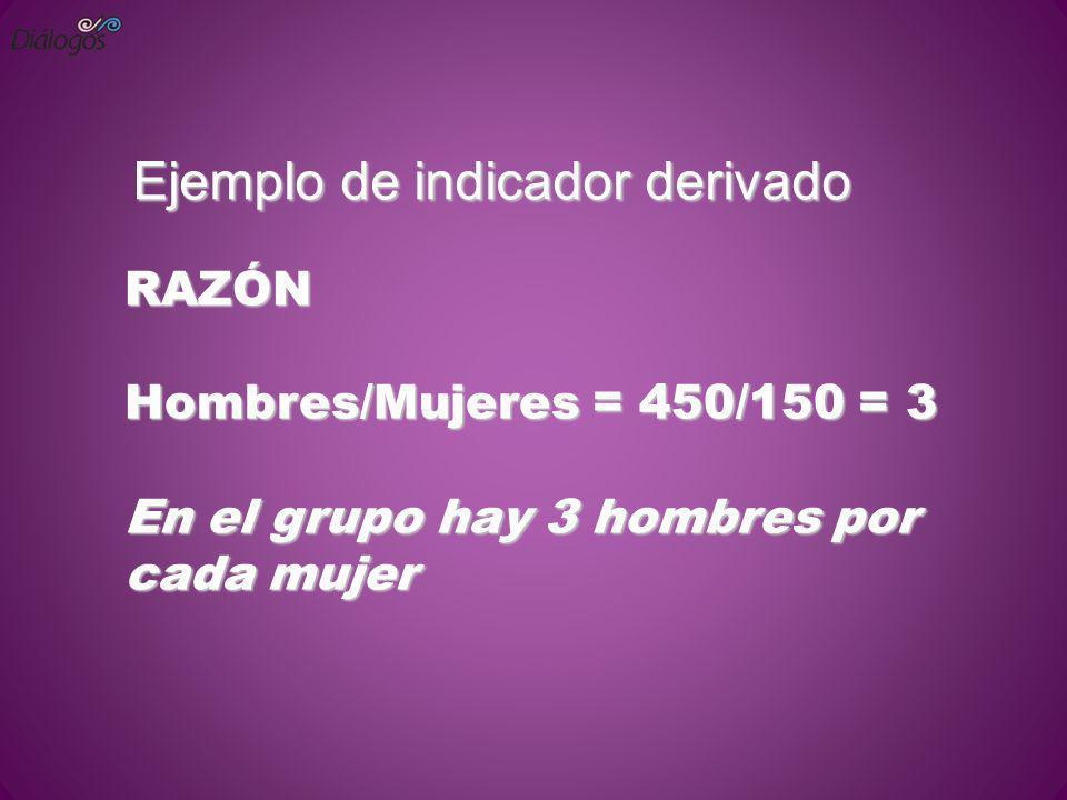 Ejemplo de indicador derivado RAZÓN Hombres/Mujeres = 450/150 = 3 En el grupo hay 3 hombres por cada mujer