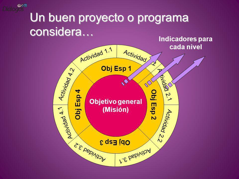 Un buen proyecto o programa considera… Objetivo general (Misión) Obj Esp 4 Actividad 1.1 Indicadores para cada nivel Actividad 1.2 Actividad 2.1 Activ