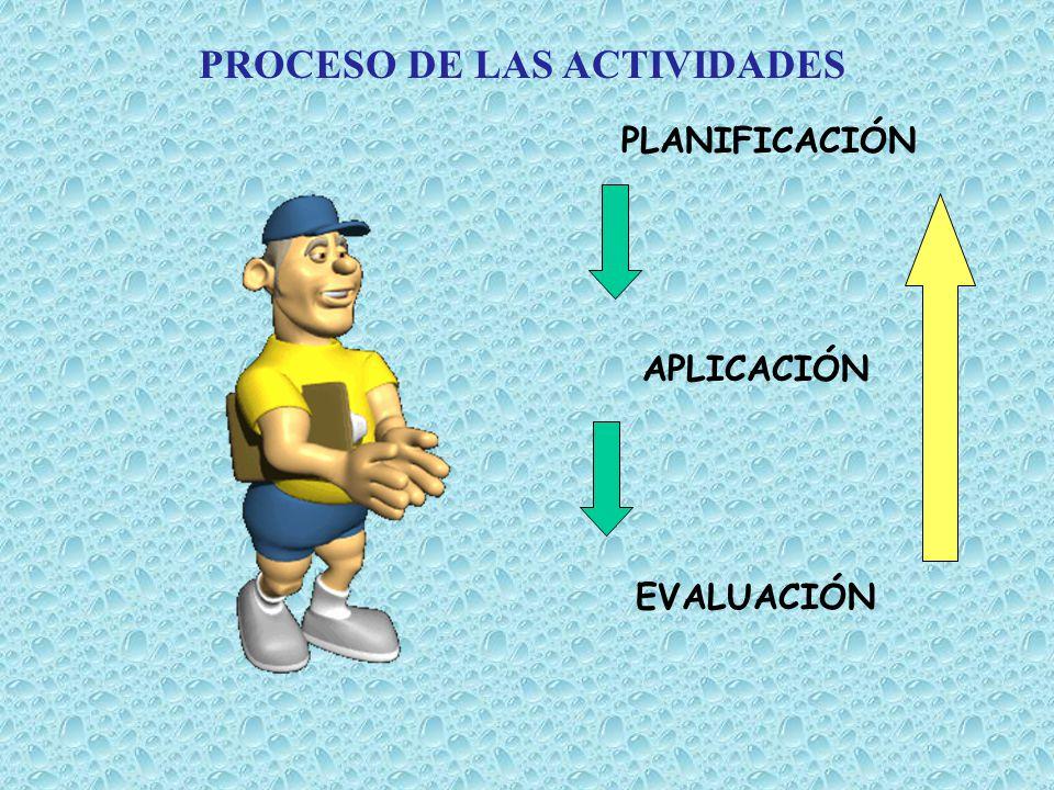 PLANIFICACIÓN APLICACIÓN EVALUACIÓN PROCESO DE LAS ACTIVIDADES