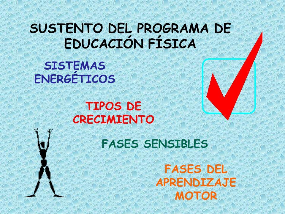 SUSTENTO DEL PROGRAMA DE EDUCACIÓN FÍSICA FASES SENSIBLES SISTEMAS ENERGÉTICOS TIPOS DE CRECIMIENTO FASES DEL APRENDIZAJE MOTOR