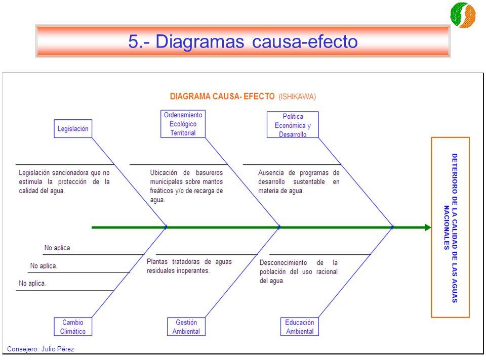 5.- Diagramas causa-efecto Consejero: Julio Pérez