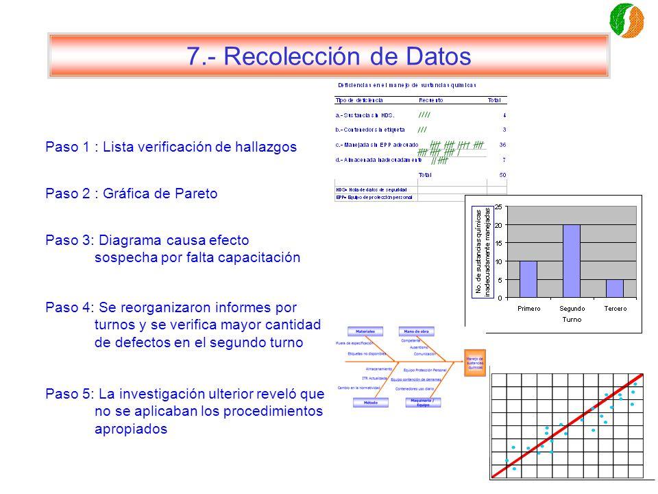 7.- Recolección de Datos Paso 1 : Lista verificación de hallazgos Paso 2 : Gráfica de Pareto Paso 3: Diagrama causa efecto sospecha por falta capacita