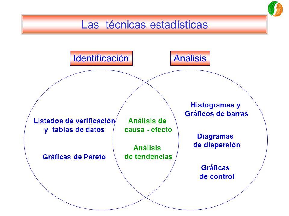 Las técnicas estadísticas Listados de verificación y tablas de datos Gráficas de Pareto Análisis de causa - efecto Análisis de tendencias Histogramas