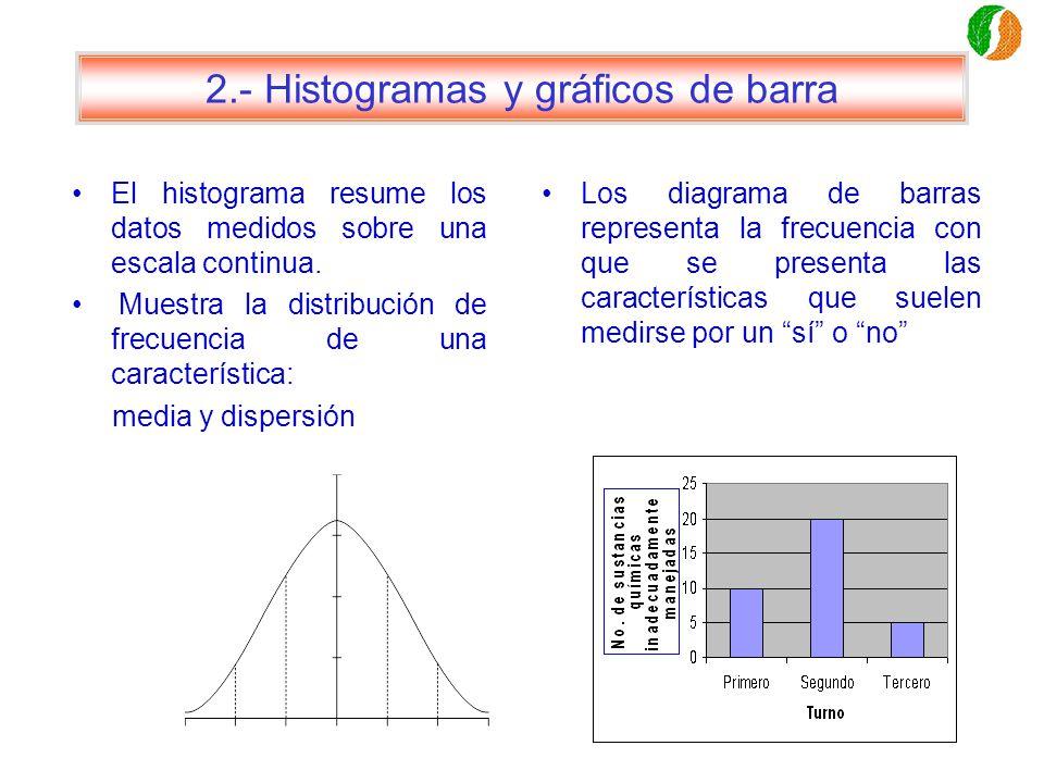 2.- Histogramas y gráficos de barra El histograma resume los datos medidos sobre una escala continua. Muestra la distribución de frecuencia de una car