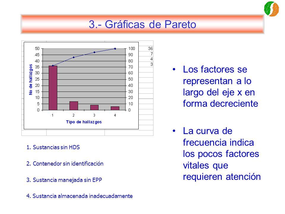 3.- Gráficas de Pareto Los factores se representan a lo largo del eje x en forma decreciente La curva de frecuencia indica los pocos factores vitales