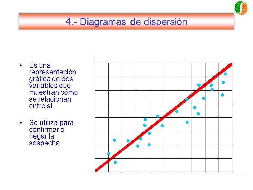 4.- Diagramas de dispersión Es una representación gráfica de dos variables que muestran cómo se relacionan entre sí. Se utiliza para confirmar o negar