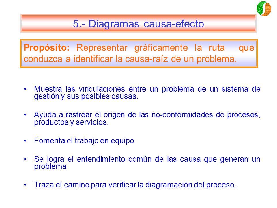 5.- Diagramas causa-efecto Muestra las vinculaciones entre un problema de un sistema de gestión y sus posibles causas. Ayuda a rastrear el origen de l