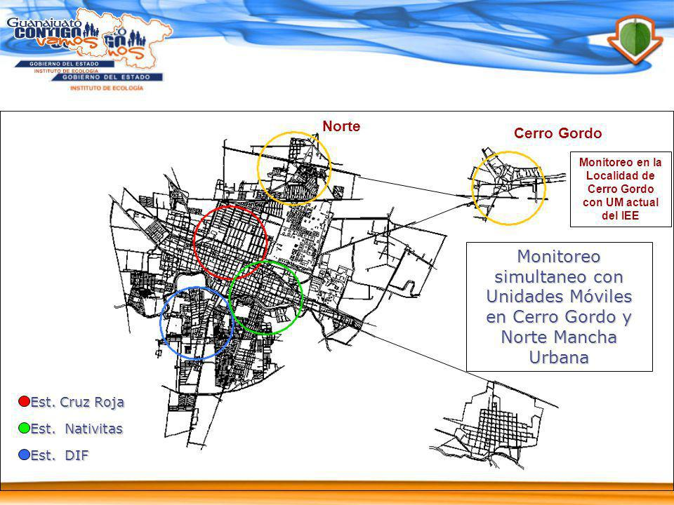 Monitoreo simultaneo con Unidades Móviles en Cerro Gordo y Norte Mancha Urbana Cerro Gordo Norte Est. Cruz Roja Est. Nativitas Est. DIF Monitoreo en l
