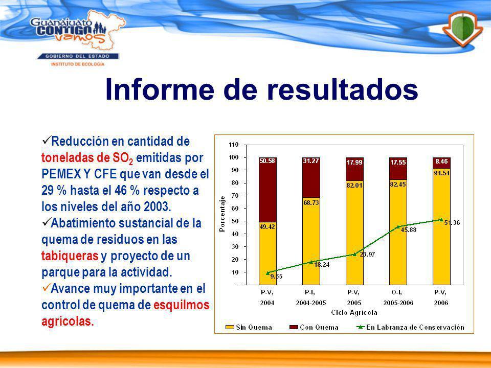 Informe de resultados Reducción en cantidad de toneladas de SO 2 emitidas por PEMEX Y CFE que van desde el 29 % hasta el 46 % respecto a los niveles del año 2003.