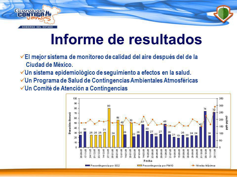 Informe de resultados El mejor sistema de monitoreo de calidad del aire después del de la Ciudad de México.