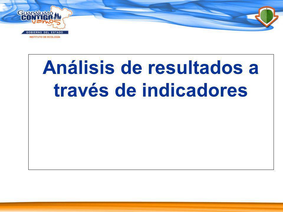 Análisis de resultados a través de indicadores