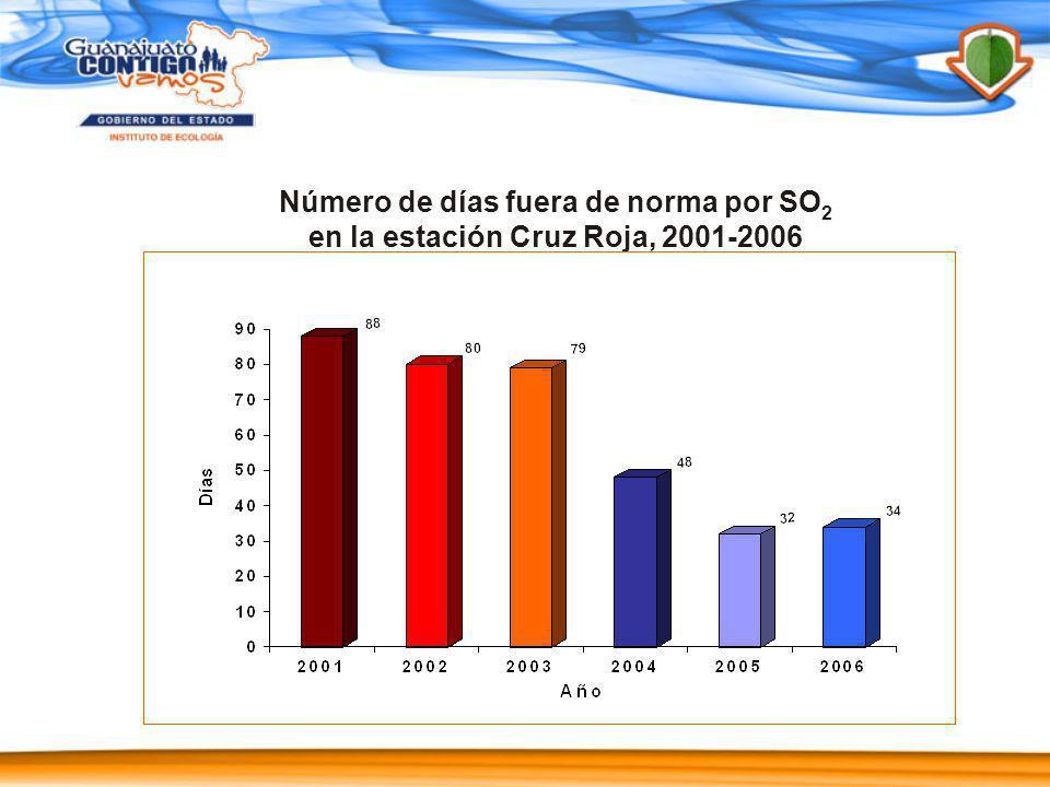 Número de días fuera de norma por SO 2 en la estación Cruz Roja, 2001-2006