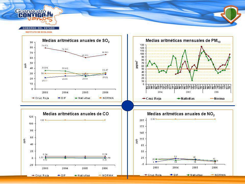Medias aritméticas anuales de NO 2 Medias aritméticas anuales de CO Medias aritméticas anuales de SO 2 Medias aritméticas mensuales de PM 10