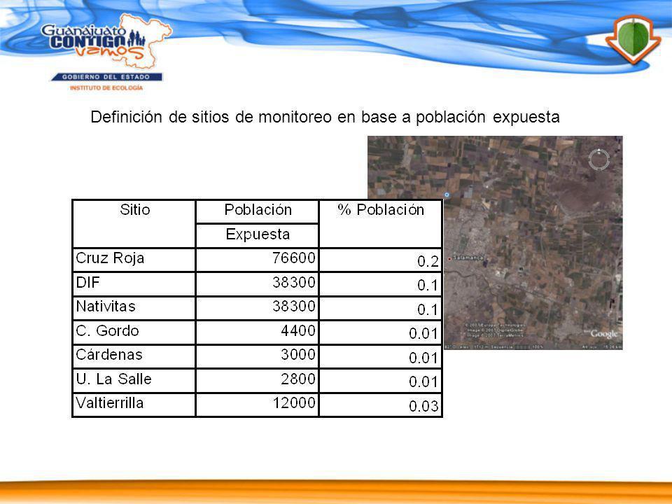 Resultados preliminarares campaña 2006, determinación de H2S