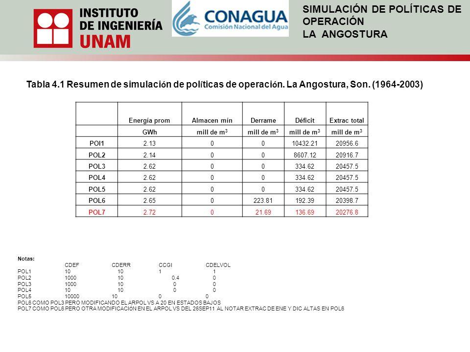 SIMULACIÓN DE POLÍTICAS DE OPERACIÓN LA ANGOSTURA Tabla 4.1 Resumen de simulaci ó n de pol í ticas de operaci ó n. La Angostura, Son. (1964-2003) Ener