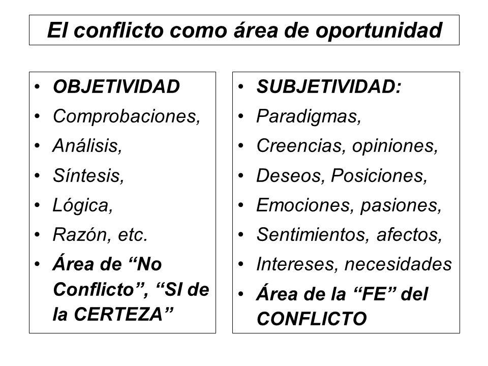 El conflicto como área de oportunidad SUBJETIVIDAD: Paradigmas, Creencias, opiniones, Deseos, Posiciones, Emociones, pasiones, Sentimientos, afectos,