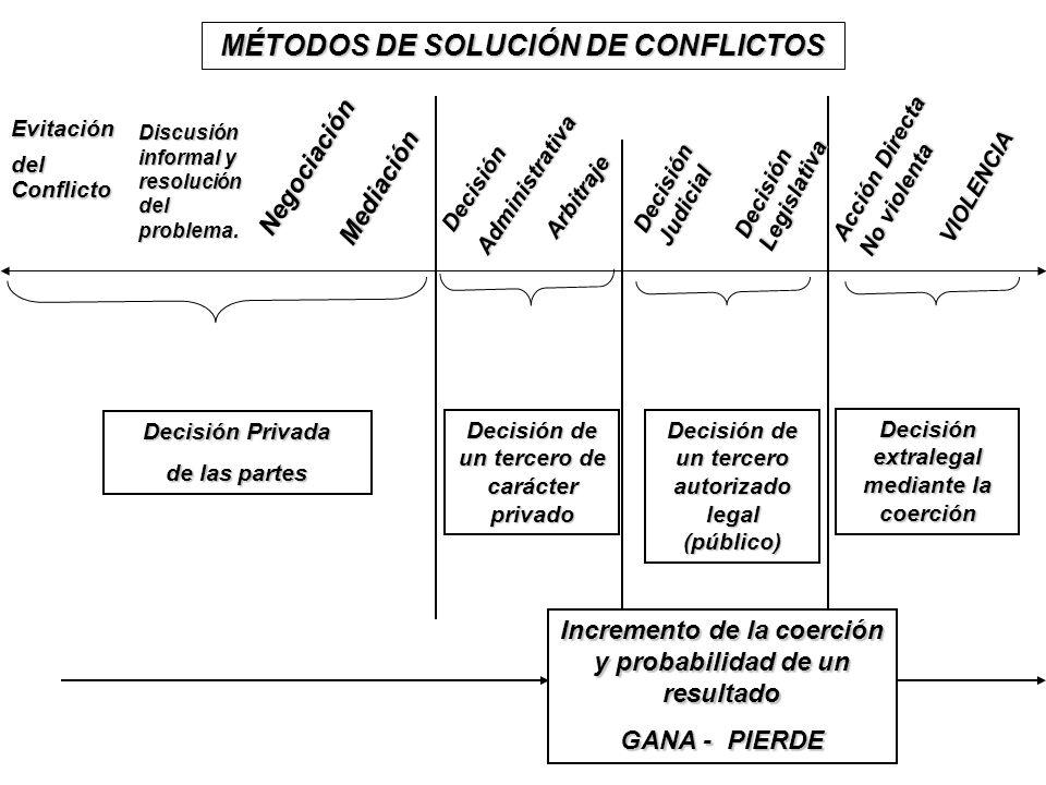 Decisión Privada de las partes EvitacióndelConflicto DecisiónAdministrativa Decisión Judicial Acción Directa No violenta Decisión de un tercero de car