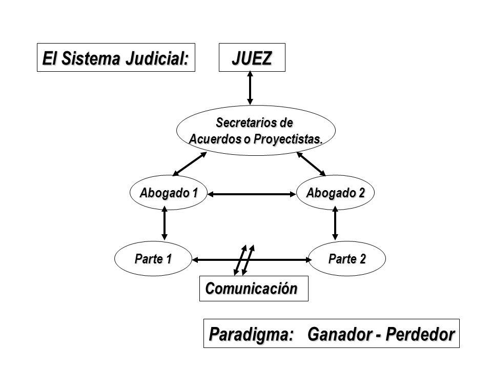 El Sistema Judicial: JUEZ Paradigma:Ganador - Perdedor Secretarios de Acuerdos o Proyectistas. Abogado 1 Abogado 2 Parte 1 Parte 2 Comunicación
