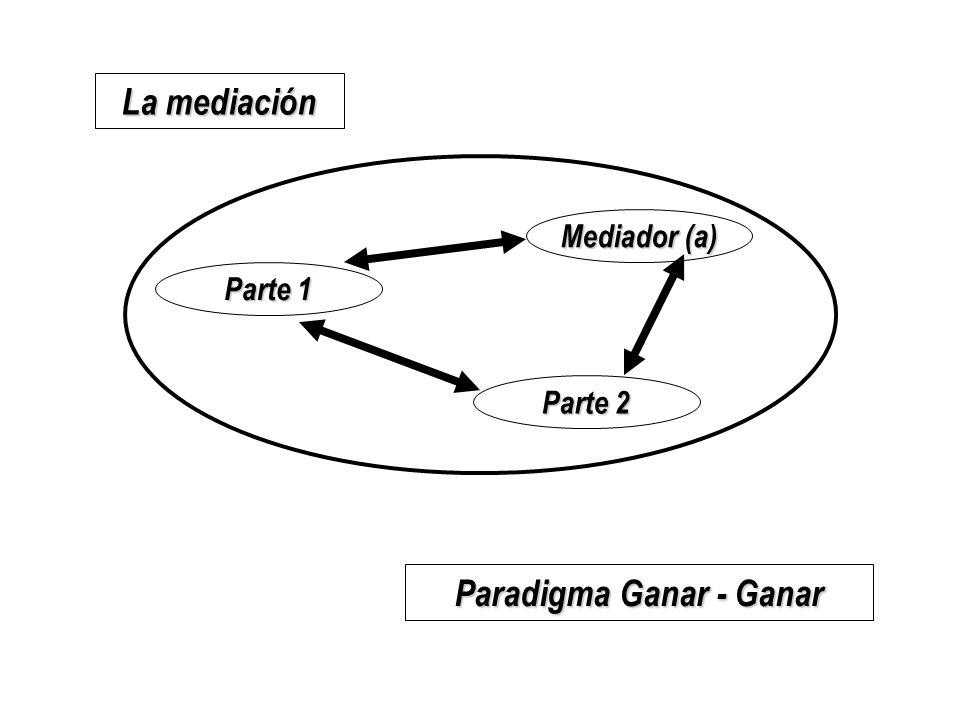 Parte 1 Mediador (a) Parte 2 La mediación Paradigma Ganar - Ganar