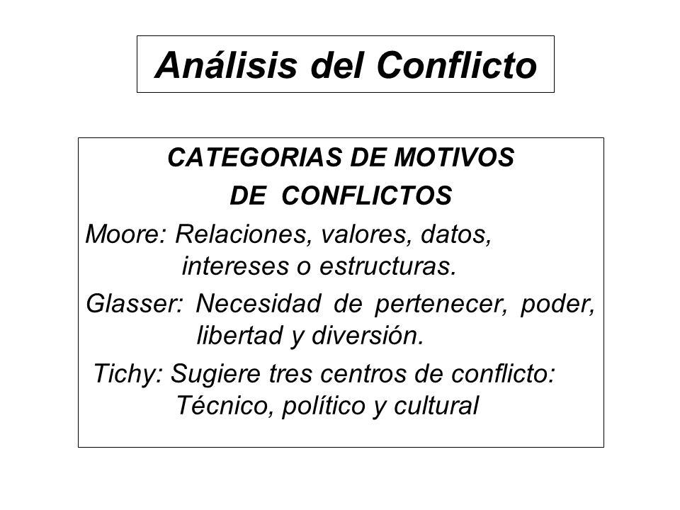 Análisis del Conflicto CATEGORIAS DE MOTIVOS DE CONFLICTOS Moore: Relaciones, valores, datos, intereses o estructuras. Glasser: Necesidad de pertenece