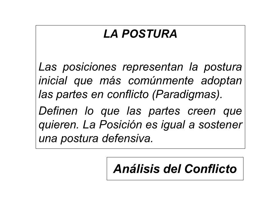 Análisis del Conflicto LA POSTURA Las posiciones representan la postura inicial que más comúnmente adoptan las partes en conflicto (Paradigmas). Defin