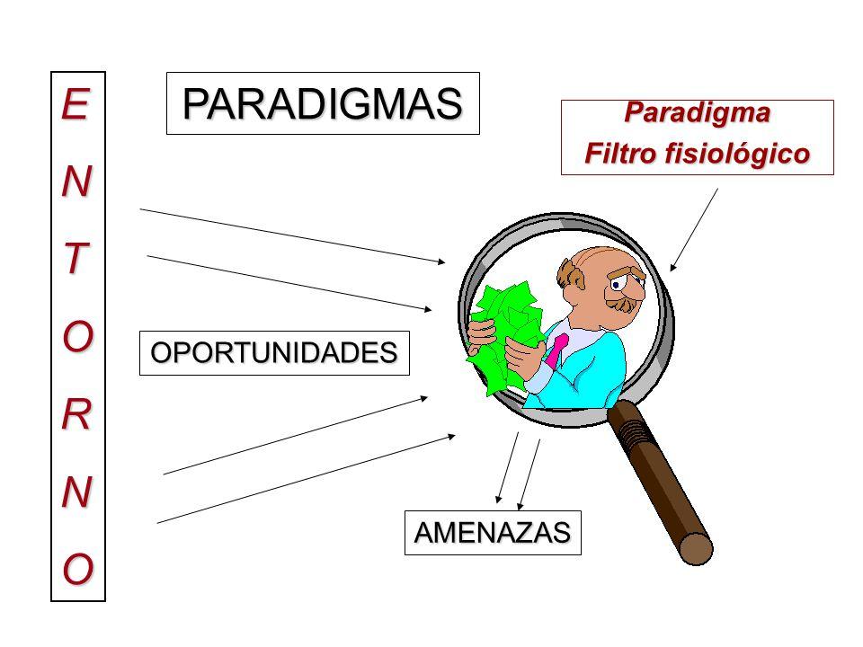 PARADIGMASE N T O R N O Paradigma Filtro fisiológico OPORTUNIDADES AMENAZAS