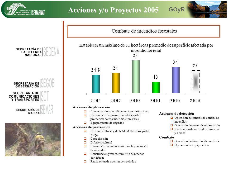Combate de incendios forestales Establecer un máximo de 31 hectáreas promedio de superficie afectada por incendio forestal Acciones de planeación Conc