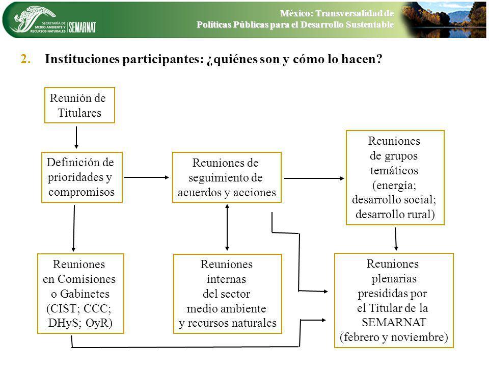 2. 2.Instituciones participantes: ¿quiénes son y cómo lo hacen? Reunión de Titulares Definición de prioridades y compromisos Reuniones de seguimiento