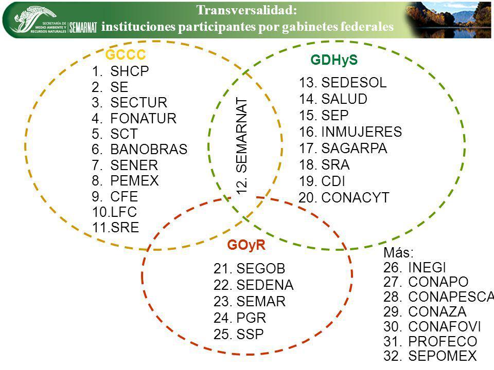 Transversalidad: instituciones participantes por gabinetes federales 1. 1.SHCP 2. 2.SE 3. 3.SECTUR 4. 4.FONATUR 5. 5.SCT 6. 6.BANOBRAS 7. 7.SENER 8. 8
