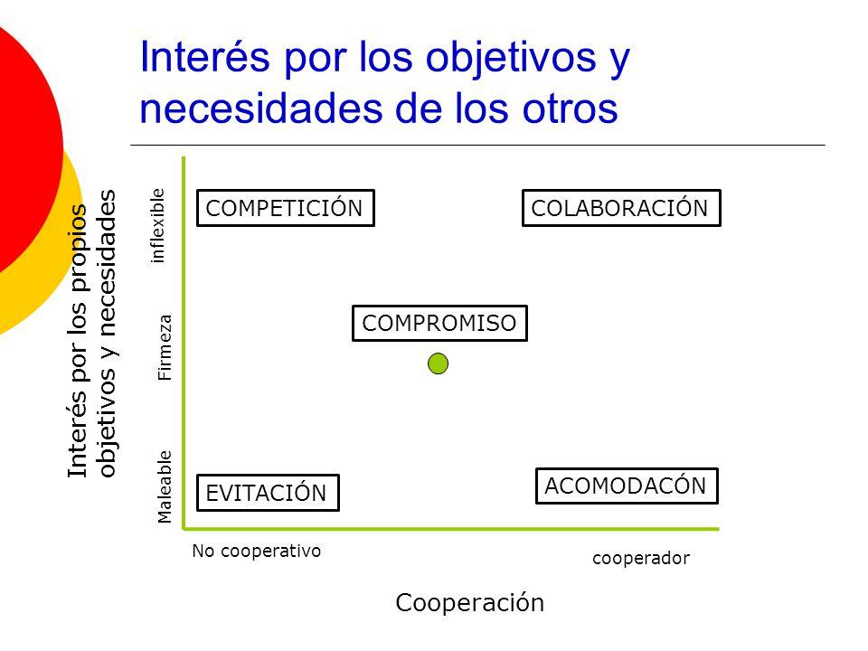 COMPETICIÓNCOLABORACIÓN COMPROMISO EVITACIÓN ACOMODACÓN Interés por los propios objetivos y necesidades Cooperación No cooperativo cooperador Maleable Firmeza inflexible Interés por los objetivos y necesidades de los otros