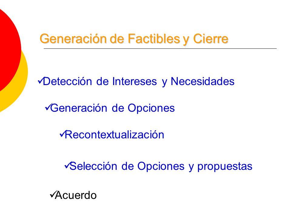 Recontextualización Generación de Opciones Selección de Opciones y propuestas Detección de Intereses y Necesidades Acuerdo Generación de Factibles y Cierre