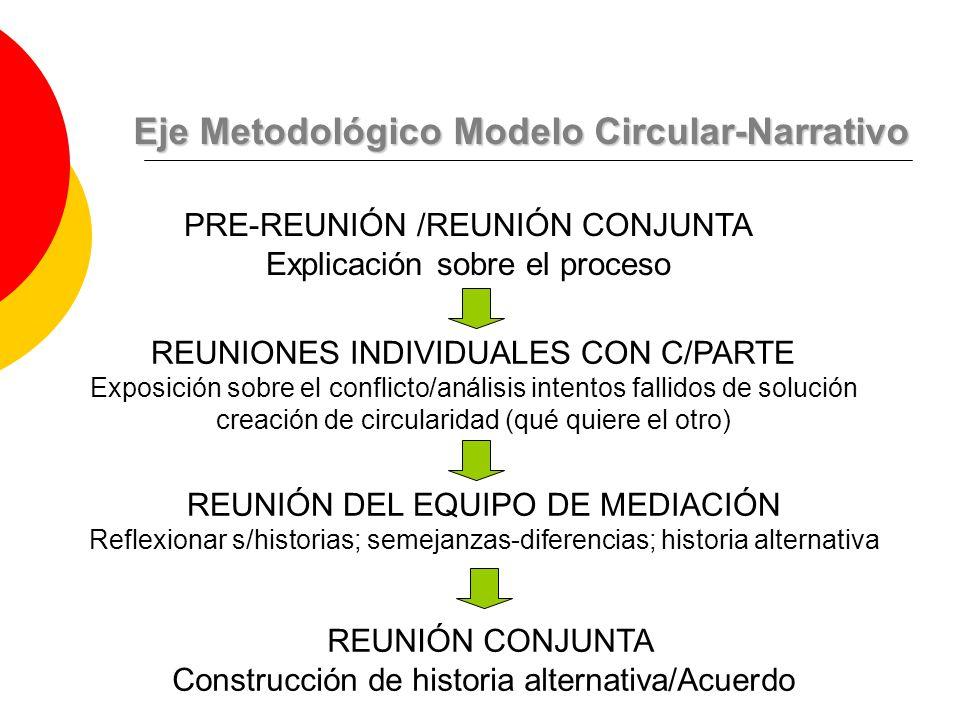 Eje Metodológico Modelo Circular-Narrativo PRE-REUNIÓN /REUNIÓN CONJUNTA Explicación sobre el proceso REUNIONES INDIVIDUALES CON C/PARTE Exposición sobre el conflicto/análisis intentos fallidos de solución creación de circularidad (qué quiere el otro) REUNIÓN CONJUNTA Construcción de historia alternativa/Acuerdo REUNIÓN DEL EQUIPO DE MEDIACIÓN Reflexionar s/historias; semejanzas-diferencias; historia alternativa